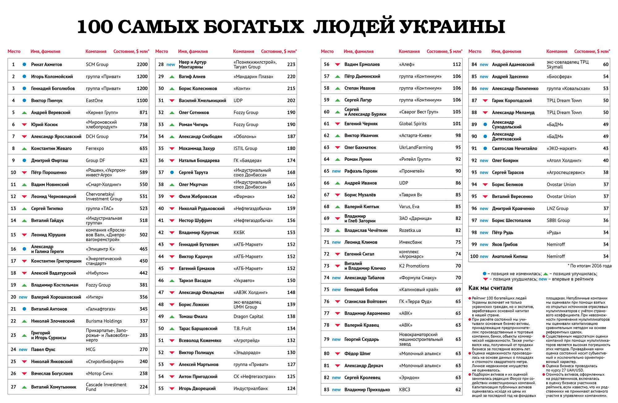 первого слоя самые богатые люди украины Norveg Шерсть