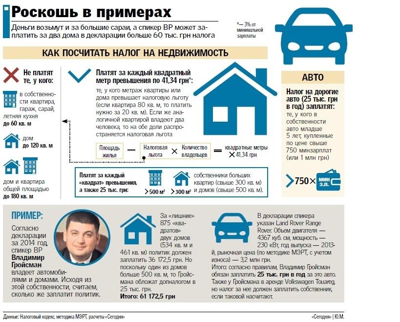 налог с покупки квартиры за какие года чему снится