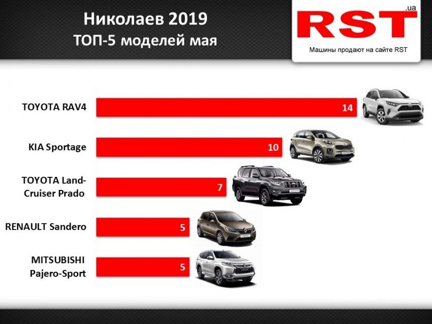 Жители Николаева за месяц купили новых авто на 4 млн долларов