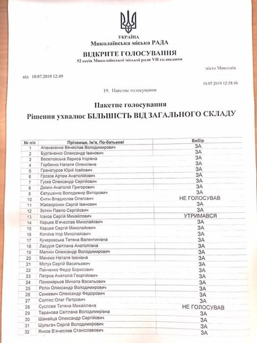 Стало известно, как в Николаеве депутаты поделили «лишние» 216 миллионов