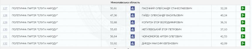 В округах Николаевщины посчитали половину голосов: побеждают кандидаты «Слуги народа»