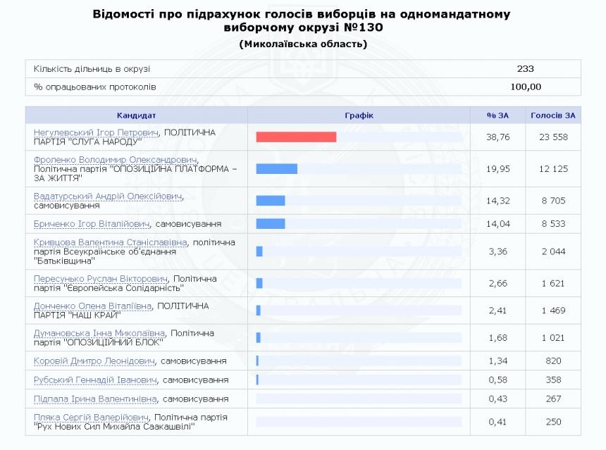 Еще три округа Николаевщины определили своих нардепов