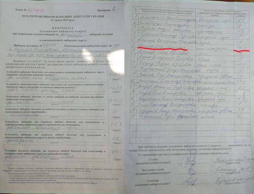 На 127 округе в Николаеве, где затягивается подсчет голосов, нашли несоответствия в протоколах