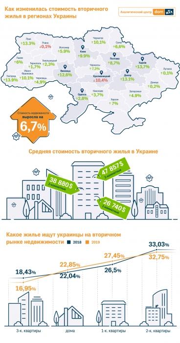 В Николаеве цены на квартиры за год выросли на 3,7%