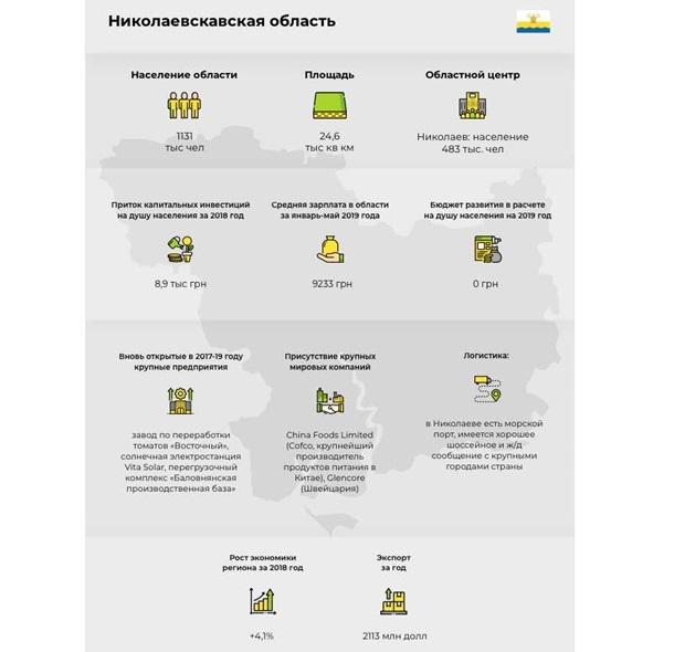 Николаевщина: объем экспорта на душу населения в 1,7 раза выше среднего, зарплаты - на 14% ниже