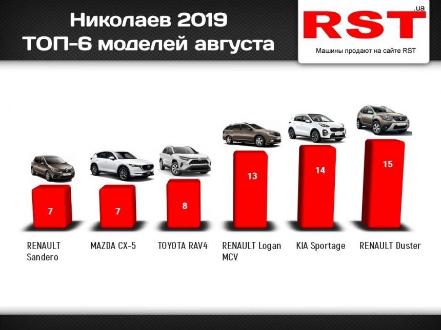 В Николаеве за месяц купили новых автомобилей на 5 млн долларов – рейтинг моделей