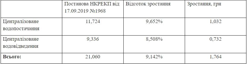 В Николаеве вновь подняли тариф на воду: сколько будем платить