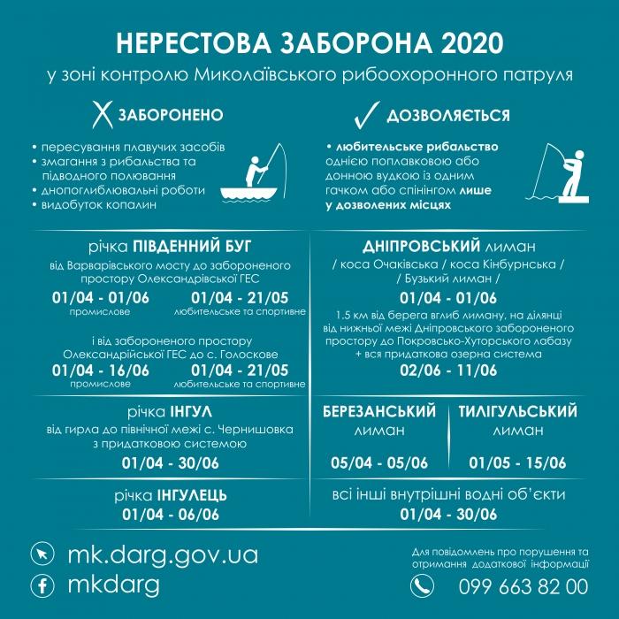 Где и в какие сроки в Николаевской области нельзя ловить рыбу