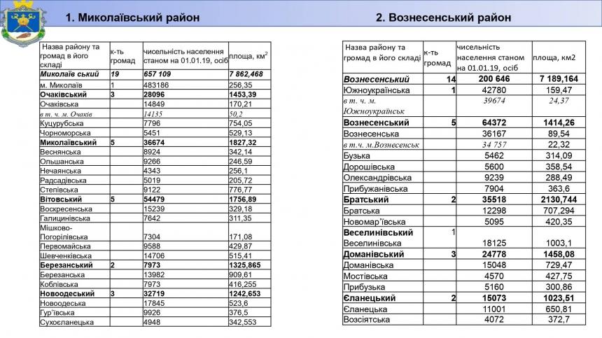 В Николаевской области будет 4 района: карта нового административно-территориального устройства