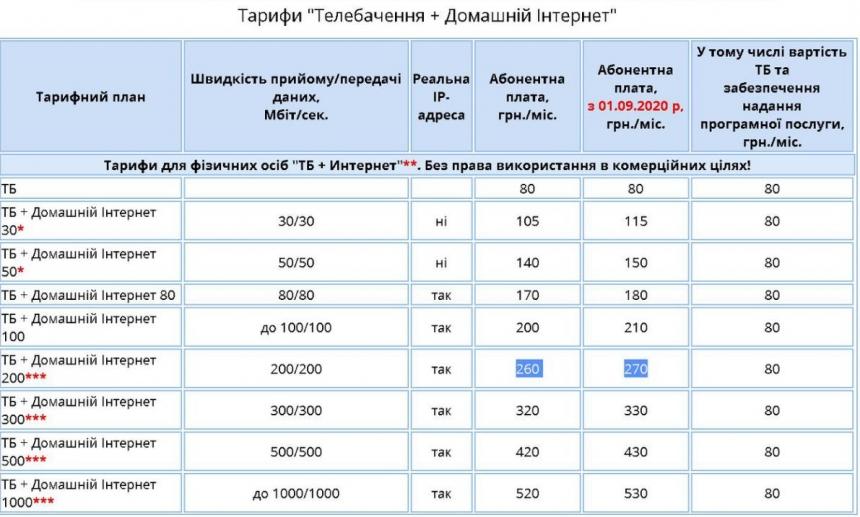 С 1 сентября николаевский провайдер «Дикий сад» повышает тарифы
