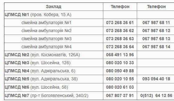 «Горячие линии» по вопросам COVID-19 в Николаеве: куда обращаться