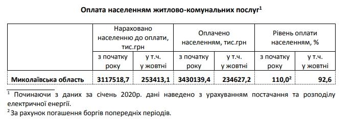 Стало известно, сколько жители Николаевской области задолжали за «коммуналку»
