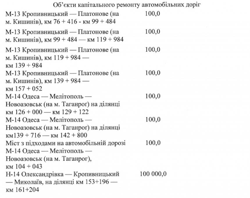 Какие дороги в Николаевской области за 876 млн решил отремонтировать Кабмин в 2021 году: список