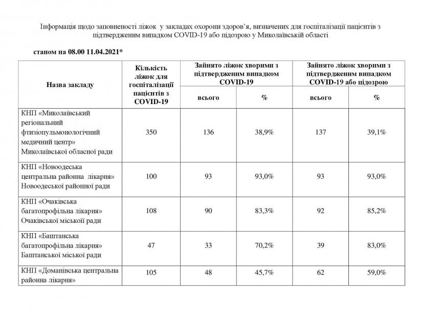 Полностью заполнены больницы в Снигиревке и Вознесенске — там заняты 100% «ковидных» коек, фото-1