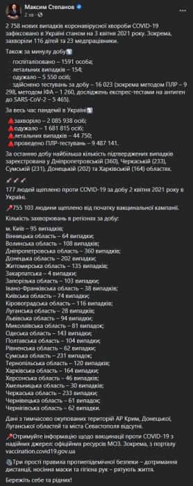 На Пасху коронавирусом заболели 2 758 украинцев - 5 500 выздоровели