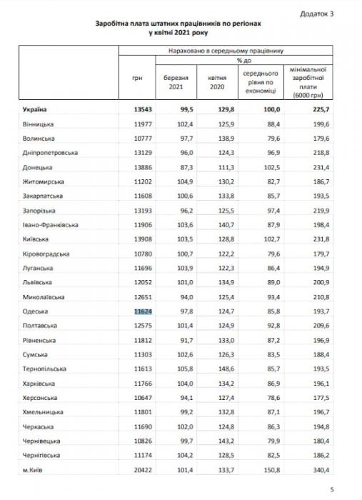 Статистика утверждает, что в Николаевской области в апреле средняя зарплата была 12651 грн