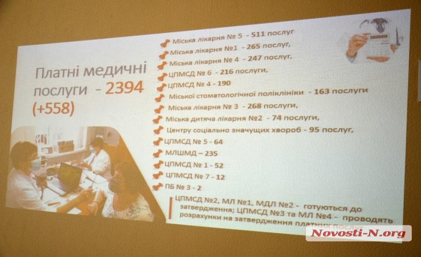 Платные услуги в николаевских больницах: названы рекордсмены