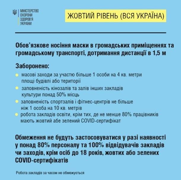 Минздрав опубликовал новые требования карантинных ограничений для разных зон