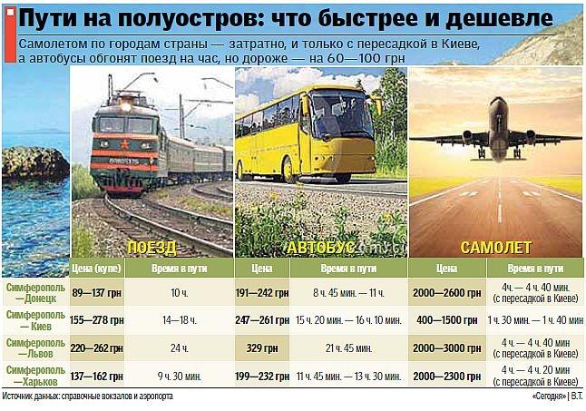 сейчас москва симферополь купить билеты на поезд обмундирование наличии